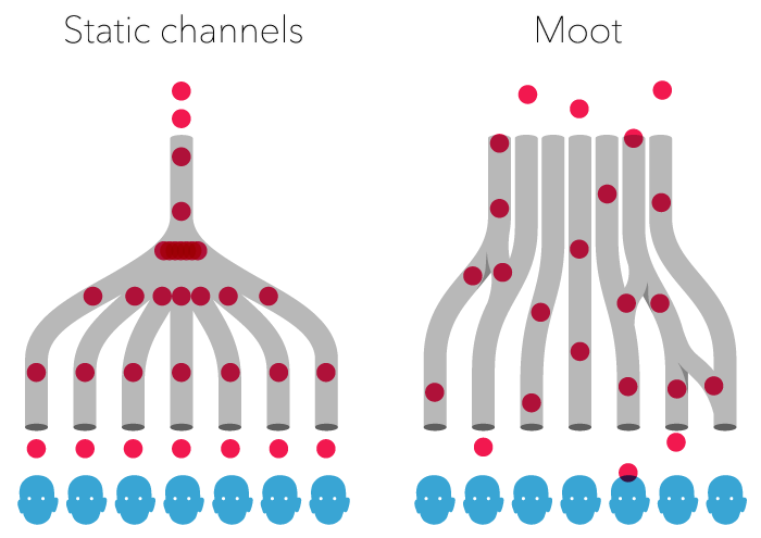 Static channels vs Muut channels